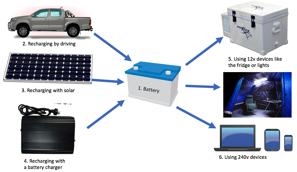 battery power for camping